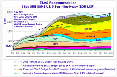 budget chart illustration