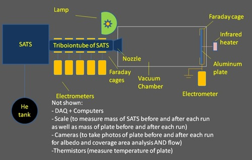 Schematic for ground experiment