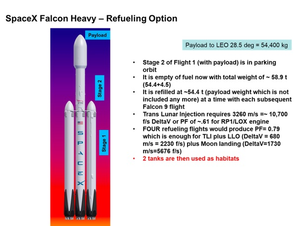 Falcon Heavy chart