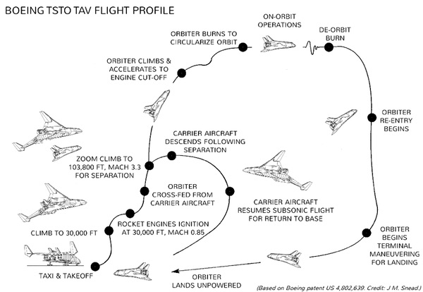 flight profile